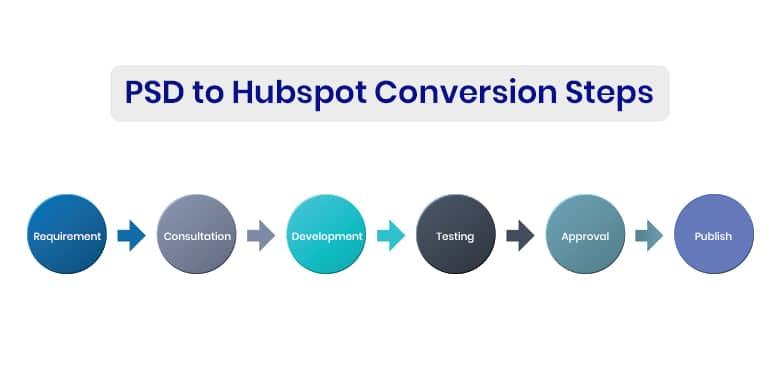 PSD to HubSpot Conversion steps - PSD to HubSpot